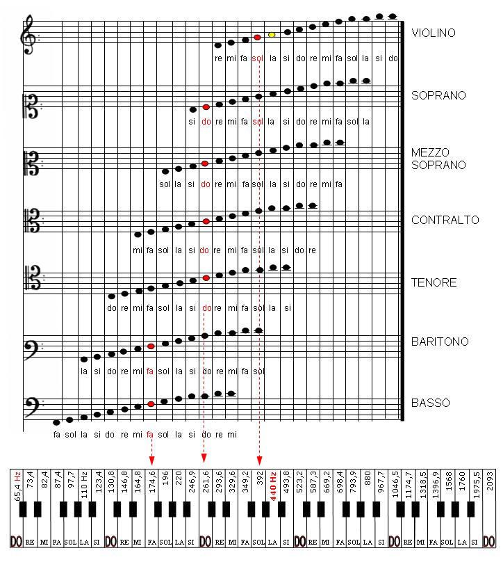setticlavio e tastiera